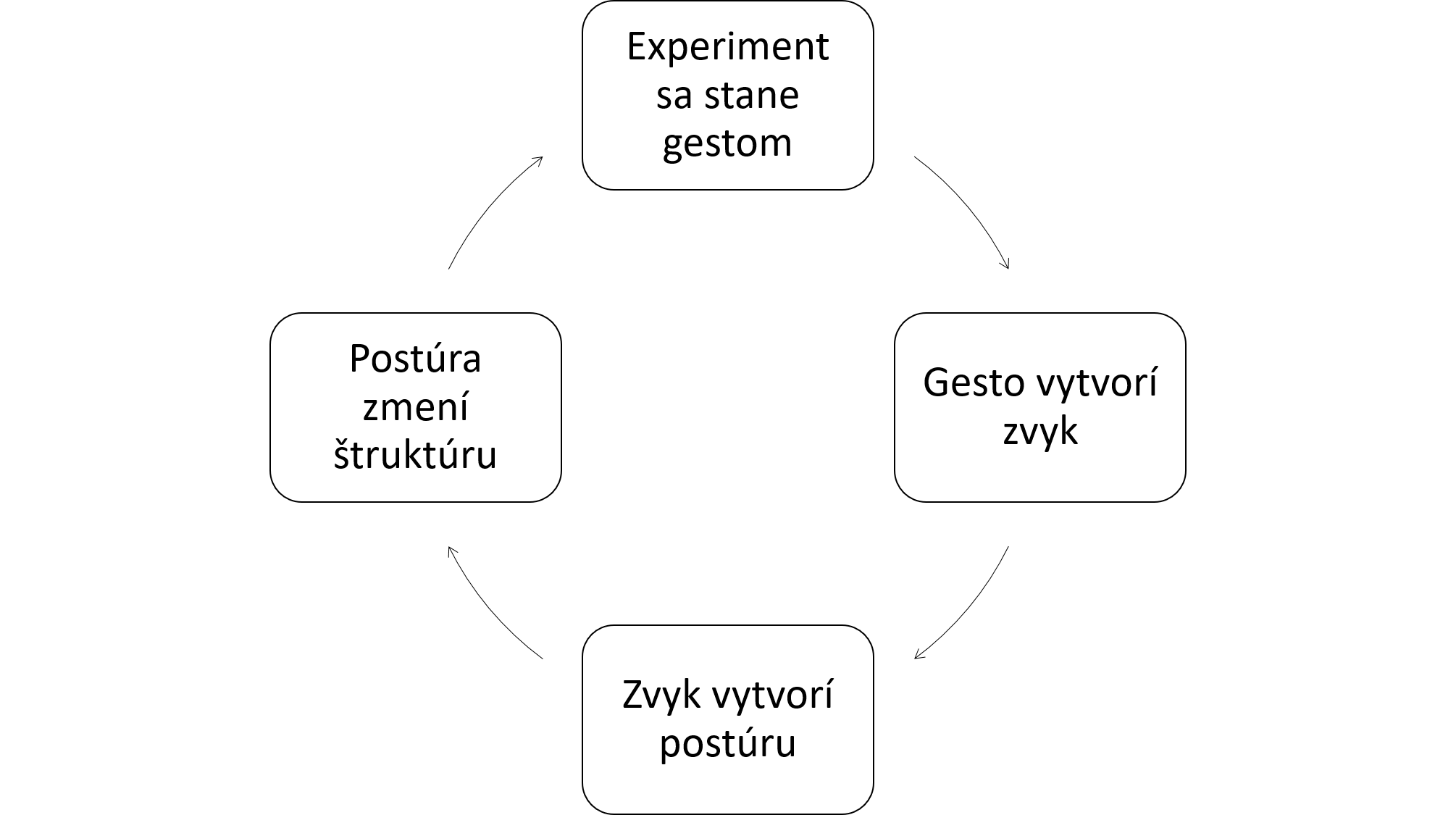 Cesta-ku-strukturalnej-kompenzacii